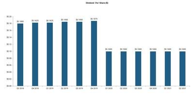 Tetragon_dividend_chart.jpg