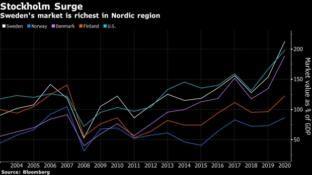 bc-swedish-ipo-frenzy-propels-stock-market-into-europe-s-big-league.png